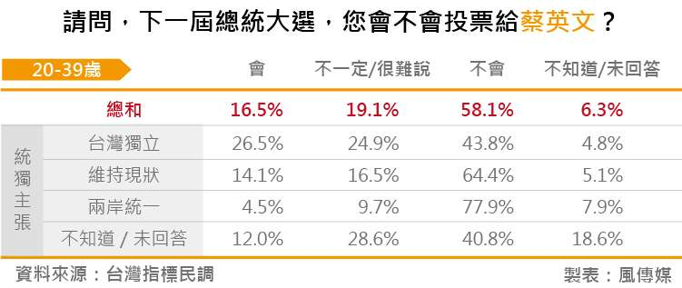 20180828-台灣指標民調_04請問,下一屆總統大選,您會不會投票給蔡英文?