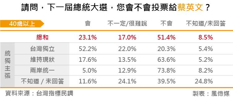 20180828-台灣指標民調_05請問,下一屆總統大選,您會不會投票給蔡英文?