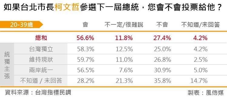 20180828-台灣指標民調_06如果台北市長柯文哲參選下一屆總統,您會不會投票給他?