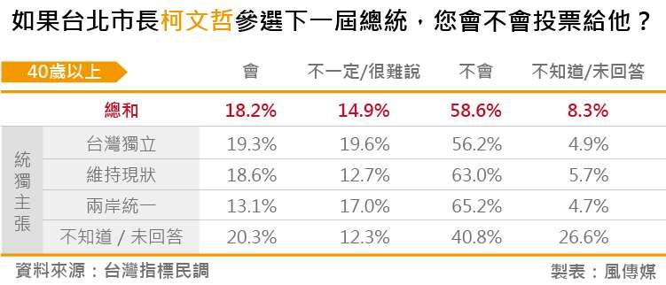 20180828-台灣指標民調_07如果台北市長柯文哲參選下一屆總統,您會不會投票給他?