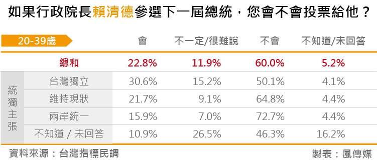 20180828-台灣指標民調_08如果行政院長賴清德參選下一屆總統,您會不會投票給他?