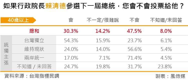 20180828-台灣指標民調_09如果行政院長賴清德參選下一屆總統,您會不會投票給他?