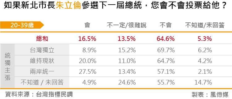 20180828-台灣指標民調_10如果新北市長朱立倫參選下一屆總統,您會不會投票給他?