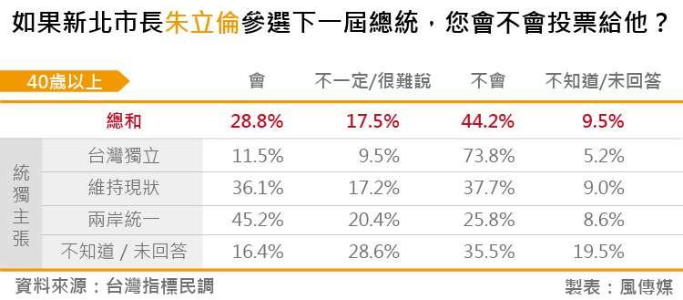 20180828-台灣指標民調_11如果新北市長朱立倫參選下一屆總統,您會不會投票給他?