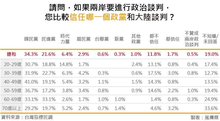 20180828-台灣指標民調_12請問,如果兩岸要進行政治談判,您比較信任哪一個政黨和大陸談判?