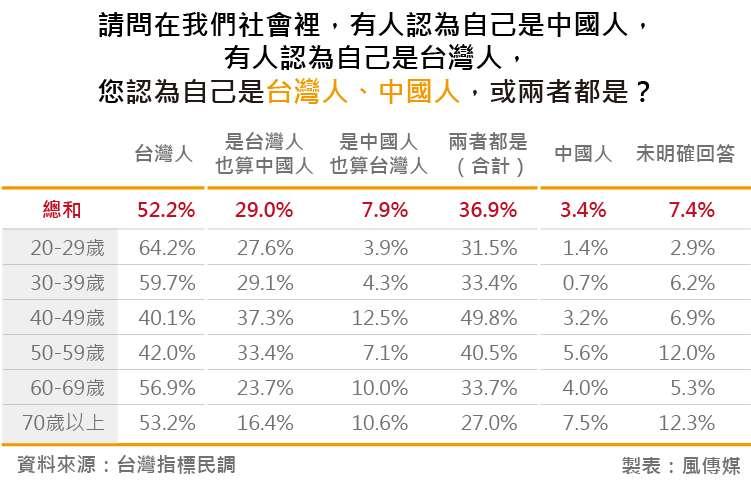 20180828-台灣指標民調_13請問在我們社會裡,有人認為自己是中國人,有人認為自己是台灣人,您認為自己是台灣人、中國人,或兩者都是?