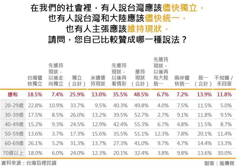20180828-台灣指標民調_14在我們的社會裡,有人說台灣應該儘快獨立,也有人說台灣和大陸應該儘快統一,也有人主張應該維持現狀,請問,您自己比較贊成哪一種說法?