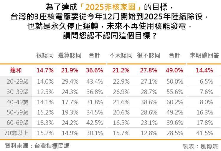 20180828-台灣指標民調_16為了達成「2025非核家園」的目標,台灣的3座核電廠要從今年12月開始到2025年陸續除役,也就是永久停止運轉,未來不再使用核能發電,請問您認不認同這個目標?