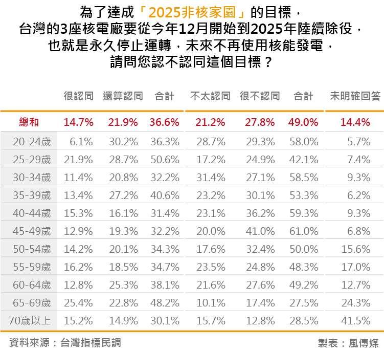 20180828-台灣指標民調_17為了達成「2025非核家園」的目標,台灣的3座核電廠要從今年12月開始到2025年陸續除役,也就是永久停止運轉,未來不再使用核能發電,請問您認不認同這個目標?