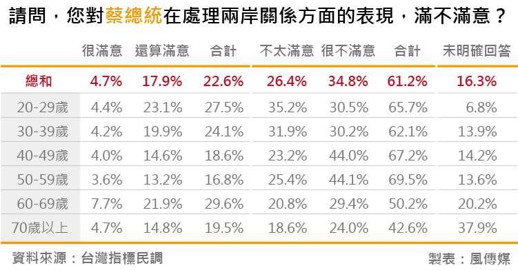 20180828-台灣指標民調_19請問,您對蔡總統在處理兩岸關係方面的表現,滿不滿意?
