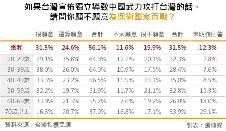20180828-台灣指標民調_20如果台灣宣佈獨立導致中國武力攻打台灣的話,請問你願不願意為保衛國家而戰?