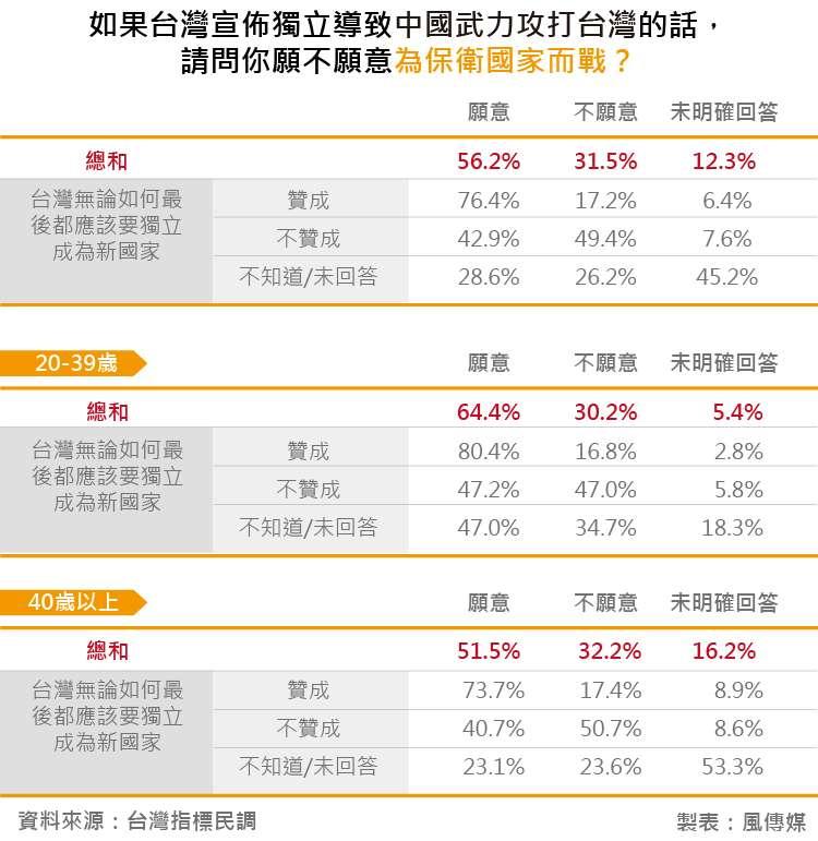 20180828-台灣指標民調_21如果台灣宣佈獨立導致中國武力攻打台灣的話,請問你願不願意為保衛國家而戰?