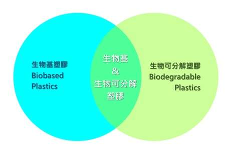 生質塑膠家族(圖/王舜弘|綠學院提供)