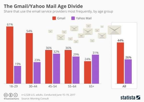 根據數據公司statista在2017年統計的數據,約有44%的人使用Gmail信箱,而使用Yahoo信箱的人僅26%。(圖/statista,數位時代提供)