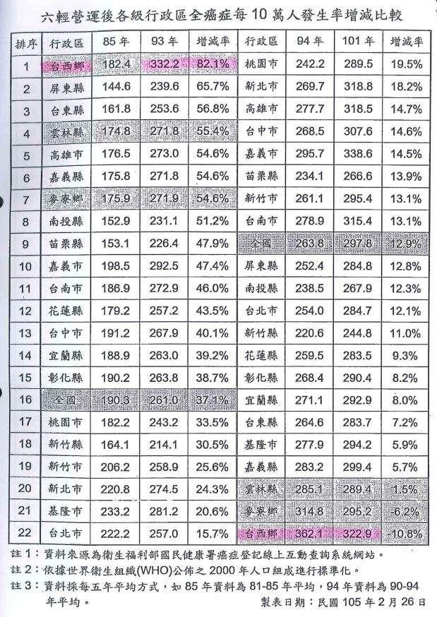 20180831-六輕營運後各行政區全癌症發生率比較。(環境權保障基金會提供)