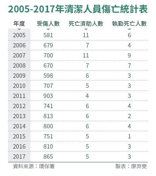 20180902-SMG0034_E02-2005-2017年清潔人員傷亡統計表
