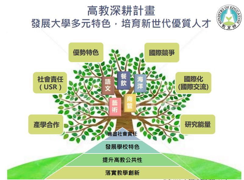教育部啓動高教深耕計畫。(教育部官網)