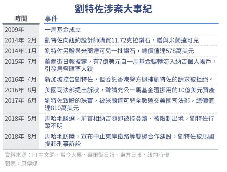 20180903-SMG0034_E02-劉特佐涉案大事紀