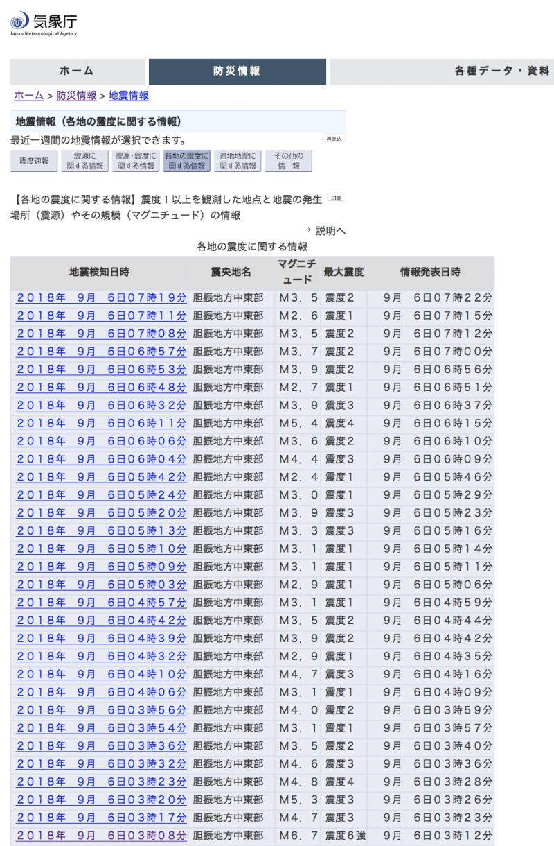 根據日本氣象廳的北海道強震資料,在3點8分的強震之後,北海道就餘震不斷。(日本氣象廳)