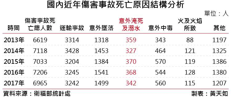 20180907-1a倒數第三段-溺水表_01國內近年傷害事故死亡原因結構分析。