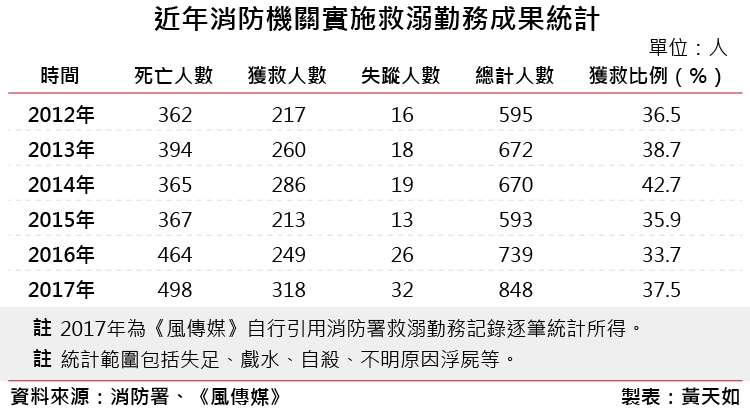 20180907-1a第五段溺水表_07近年消防機關實施救溺勤務成果統計。