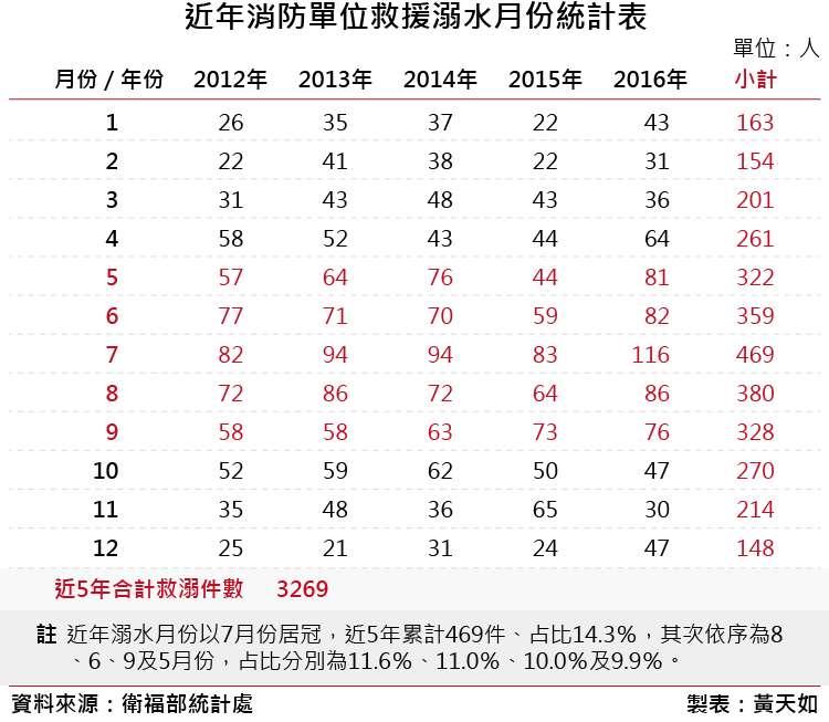 20180907-1b倒數第二段溺水表_03近年消防單位救援溺水月份統計表。