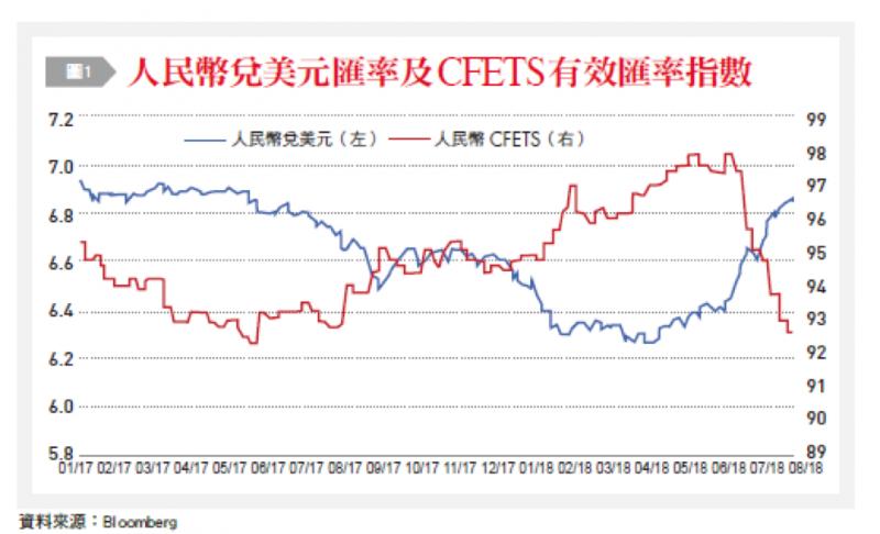20180910-2-1人民幣兌美元匯率及CFETS有效匯率指數。(銀行家觀點提供)