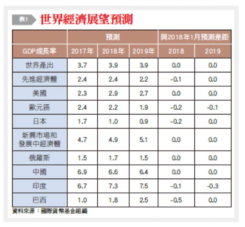 20180910-4-1世界經濟展望預測。(銀行家觀點提供)