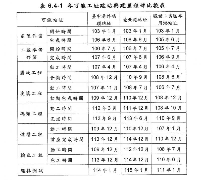 20180911-第三天然氣接收站可能站址興建里程碑比較表。(取自《第三座液化天然氣接收站可行性研究》)