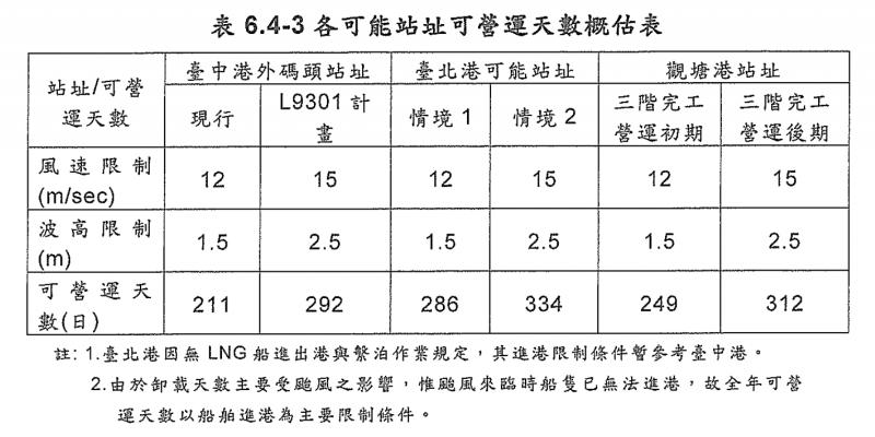 20180911-第三天然氣接收站可能站址可營運天數比較表。(取自《第三座液化天然氣接收站可行性研究》)