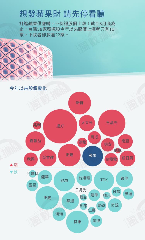(圖/風數據)