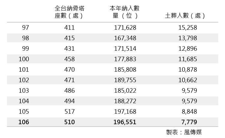 台灣去年土葬人口只剩下7779人。(風傳媒)