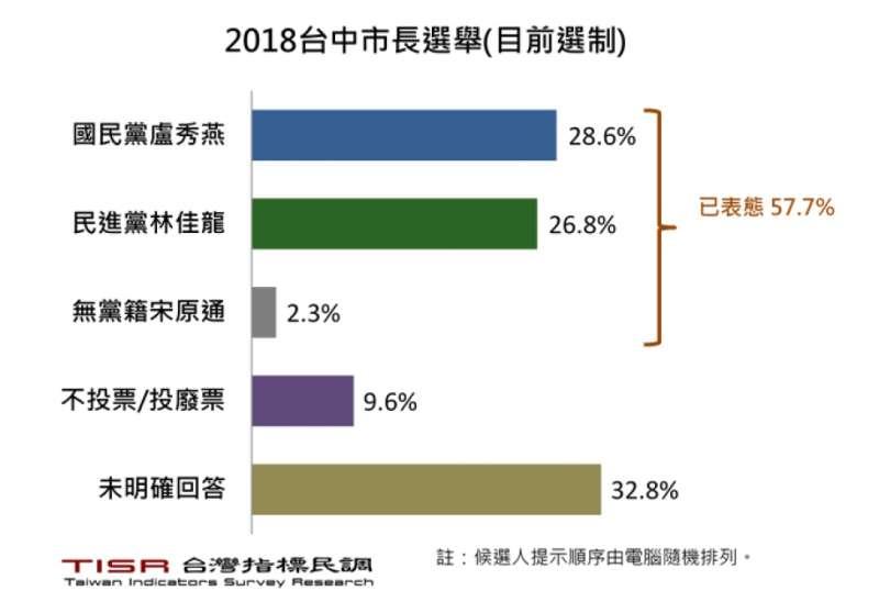 20180915-台中市長選情民調。(負數票協會提供)