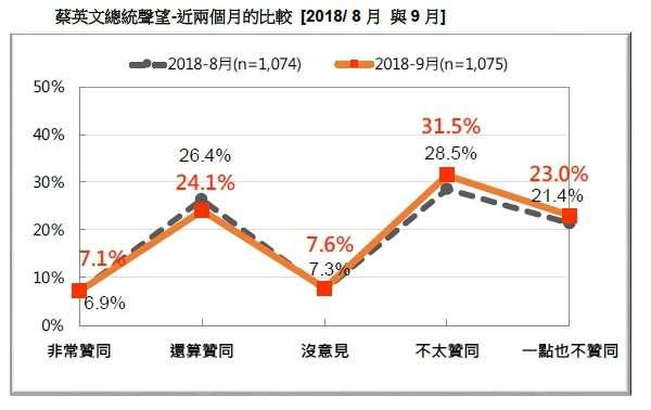 20180916-蔡英文總統聲望-近兩個月的比較 (2018.08~2018.09)(台灣民意基金會提供)