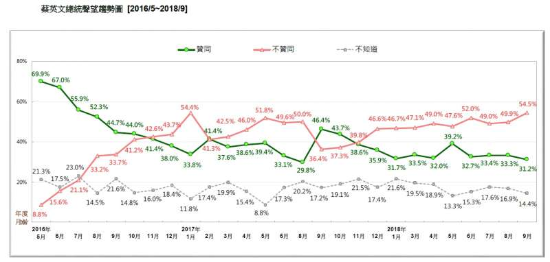 20180916-蔡英文總統聲望趨勢圖(2016.05~2018.09)(台灣民意基金會提供)