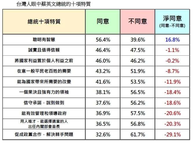 20180916-台灣人眼中蔡英文總統的十項特質(台灣民意基金會提供)