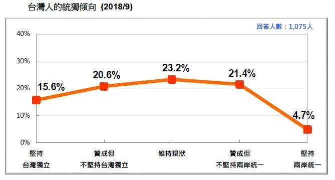 20180916-台灣人的統獨傾向(2018.09)(台灣民意基金會提供)