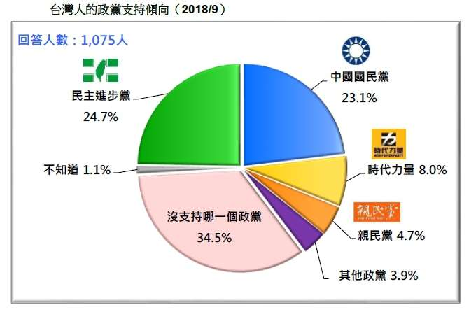 20180916-台灣人的政黨支持傾向(2018.09)(台灣民意基金會提供)