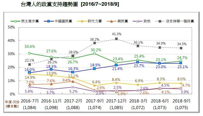 20180916-台灣人的政黨支持趨勢圖 (2016.07~2018.09)(台灣民意基金會提供)