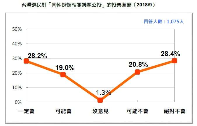 20180916-台灣選民對「同性婚姻相關議題公投」的投票意願(2018.09)(台灣民意基金會提供)