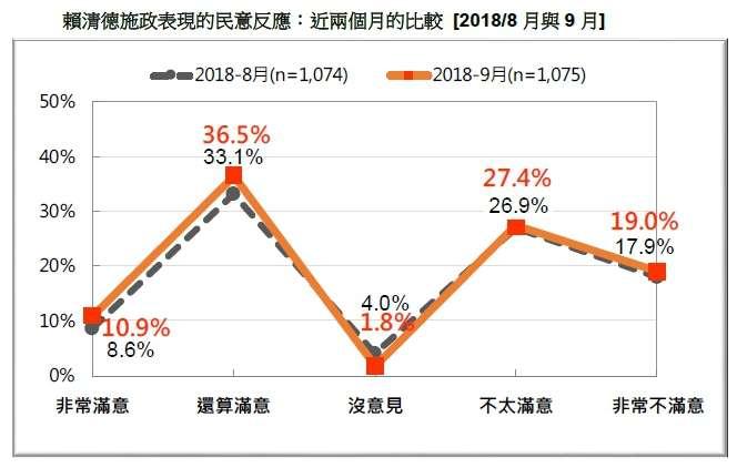 20180916-賴清德施政表現的民意反應:近兩個月的比較 (2018.08~2018.09)(台灣民意基金會提供)