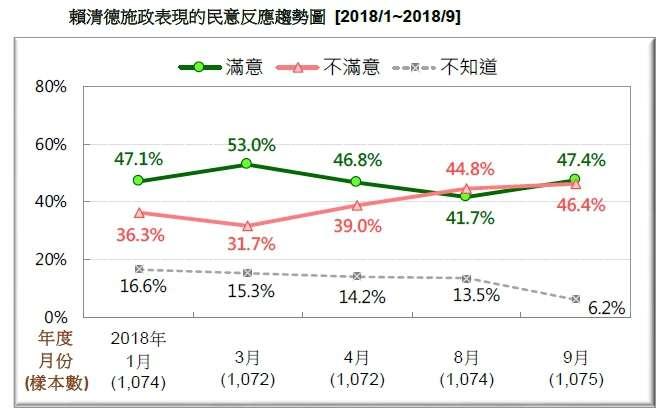 20180916-賴清德施政表現的民意反應趨勢圖 (2018.01~2018.09)(台灣民意基金會提供)