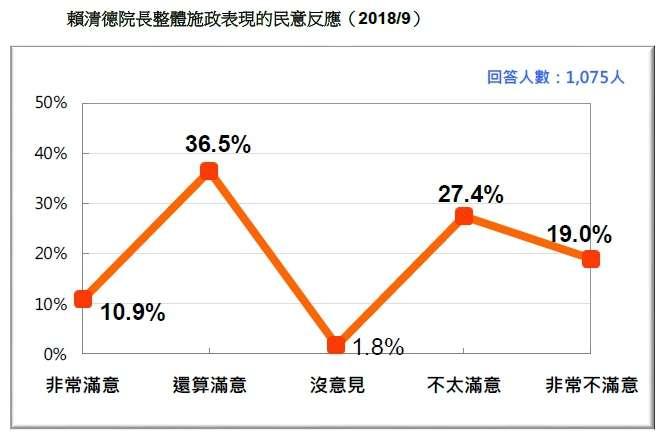 20180916-賴清德院長整體施政表現的民意反應(2018.09)(台灣民意基金會提供)