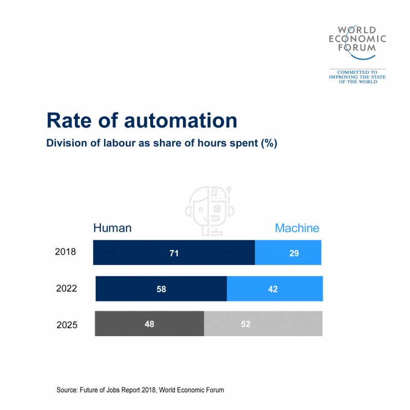 到了2025年,機器處理的工作量將超越人力。(取自世界經濟論壇《未來就業報告》)