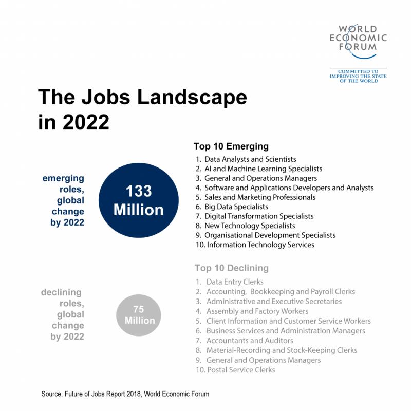 未來五年間將有7千5百萬個工作被機器取代,但同時創造出1.33億個新職缺。(取自世界經濟論壇《未來就業報告》)