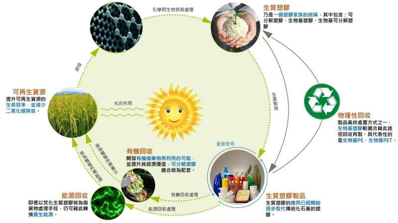 生質塑膠的封閉式循環。(圖/王舜弘)