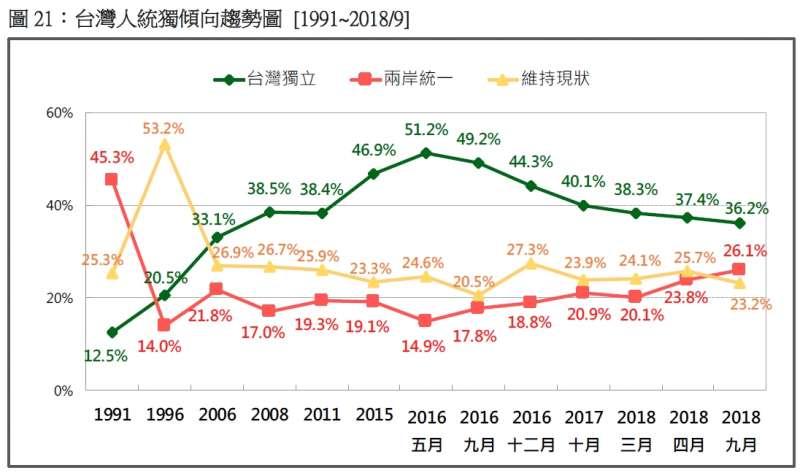 台灣人統獨傾向趨勢圖 (1991~2018.09)(台灣民意基金會提供)