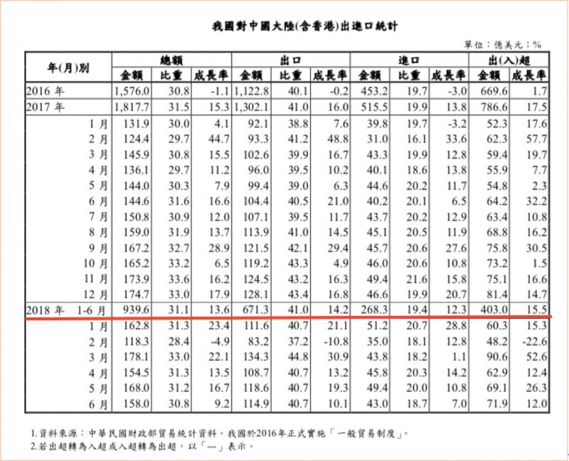 20180917-我國對中國(含香港)出進口統計。(作者提供)