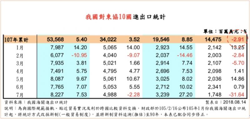 20180917-我國對東協10國出進口統計。(作者提供)