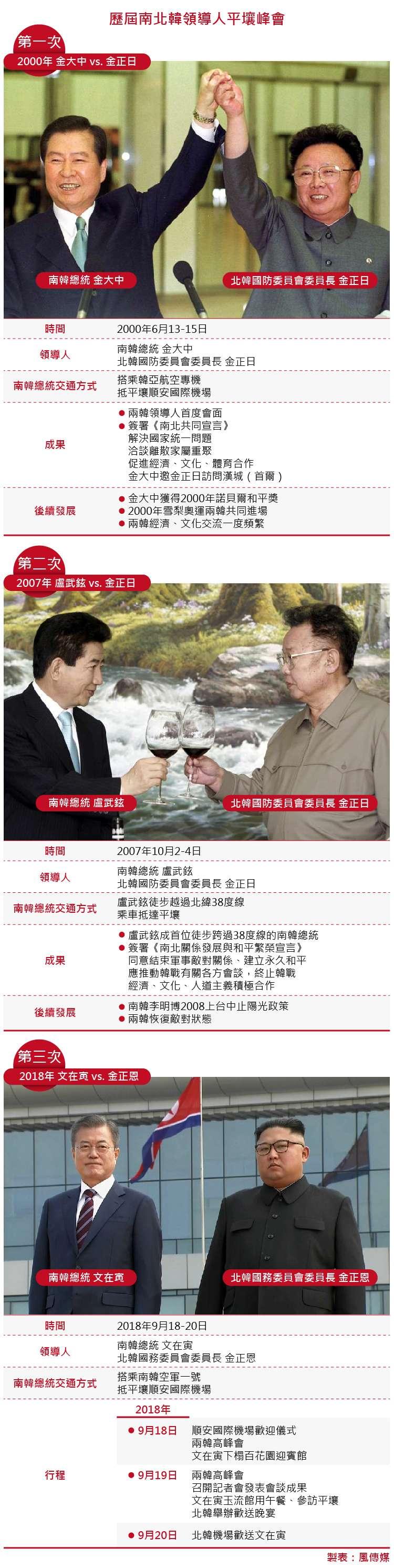 歷屆南北韓領導人平壤峰會。(風傳媒製圖) 文金會 兩韓高峰會、平壤高峰會 文金三會